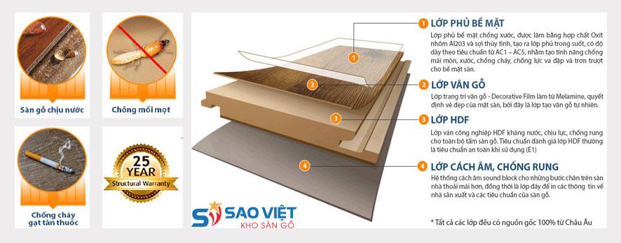 Cấu tạo và đặc tính nổi bật của sàn gỗ công nghiệp Janmi