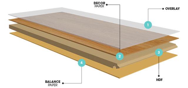 Cấu tạo sàn gỗ công nghiệp Goldbal